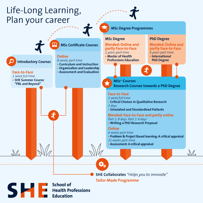 Life-Long Learning is a privilege | SHE